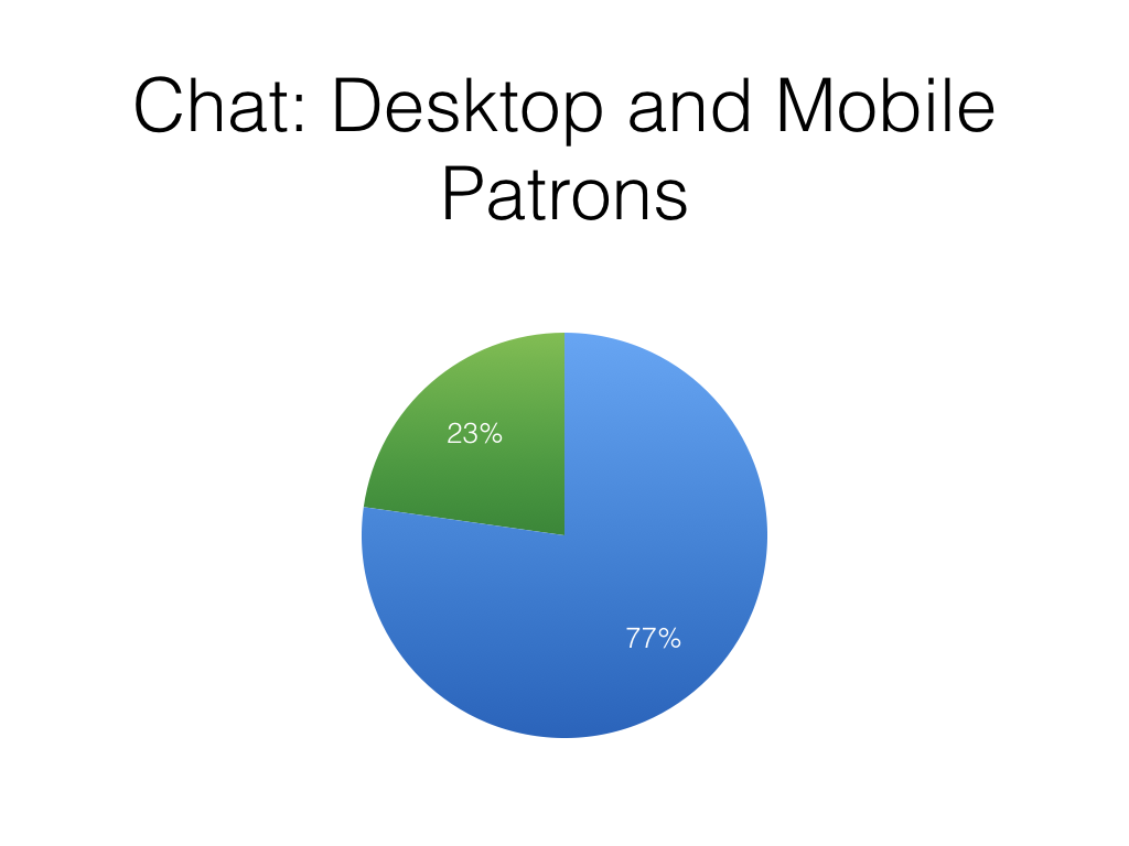 Mobile Device Category